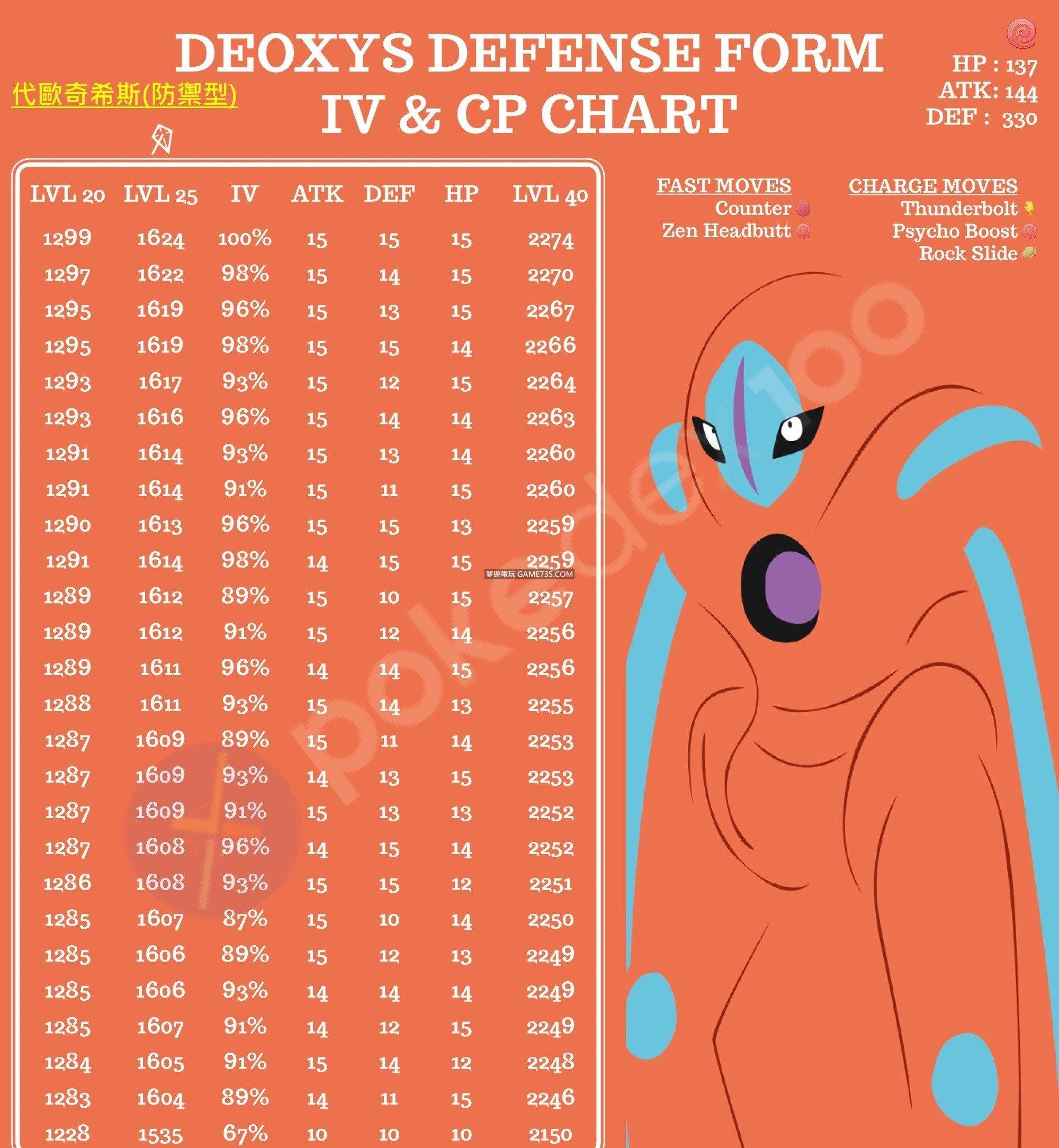 寶可夢外掛 【最後炎帝團戰】0715更新 POKEMONGO免費外掛 繁體中文版 PokeGo2.0 R120飛人/ 懶人繁體中文版外掛